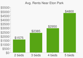 Graph of average rent prices for Eton Park
