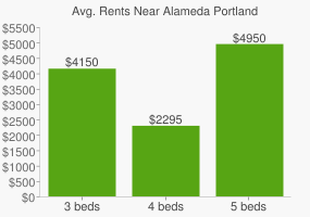 Graph of average rent prices for Alameda Portland