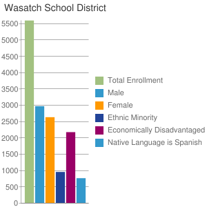 Wasatch School District