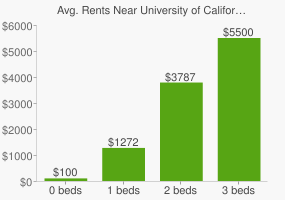 Graph of average rent prices for University of California-Berkeley Berkeley