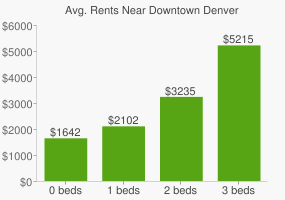 Graph of average rent prices for Downtown Denver