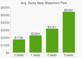 Graph of average rent prices for Waterfront Park