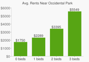 Graph of average rent prices for Occidental Park
