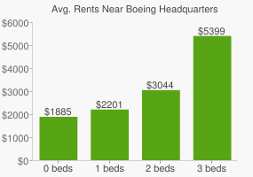 Graph of average rent prices for Boeing Headquarters