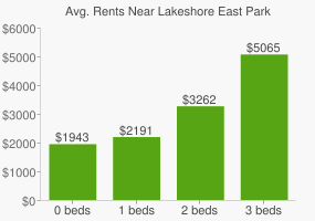 Graph of average rent prices for Lakeshore East Park