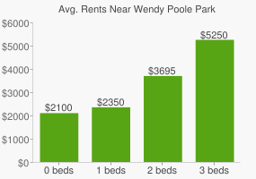 Graph of average rent prices for Wendy Poole Park