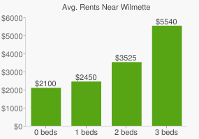 Graph of average rent prices for Wilmette