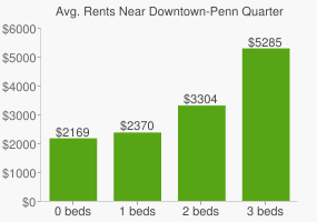 Graph of average rent prices for Downtown-Penn Quarter-Chinatown Washington D.C.