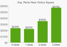 Graph of average rent prices for Victory Square