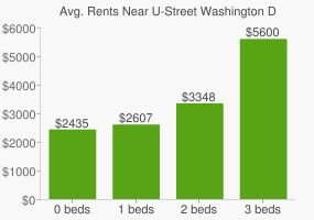 Graph of average rent prices for U-Street Washington D.C.