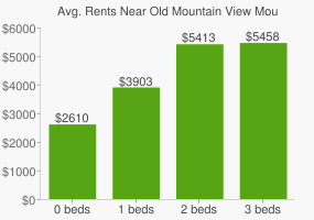 Graph of average rent prices for Old Mountain View Mountain View