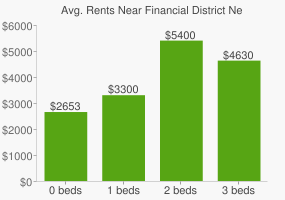 Graph of average rent prices for Financial District New York