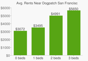 Graph of average rent prices for Dogpatch San Francisco