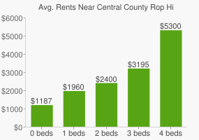 Graph of average rent prices for Central County Rop High School