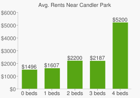 Graph of average rent prices for Candler Park