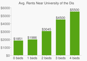 Graph of average rent prices for University of the District of Columbia