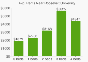 Graph of average rent prices for Roosevelt University