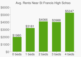 Graph of average rent prices for St Francis High School
