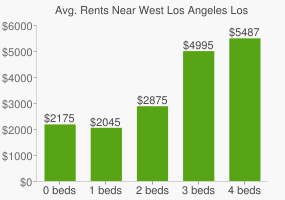 Graph of average rent prices for West Los Angeles Los Angeles