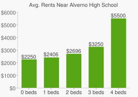 Graph of average rent prices for Alverno High School