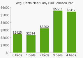 Graph of average rent prices for Lady Bird Johnson Park (Columbia Island)