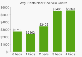Graph of average rent prices for Rockville Centre