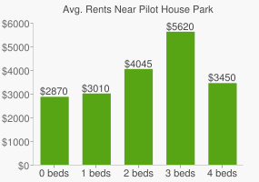 Graph of average rent prices for Pilot House Park