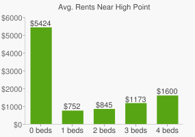 Graph of average rent prices for High Point