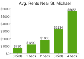Graph of average rent prices for St. Michael