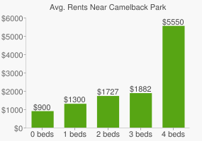 Graph of average rent prices for Camelback Park