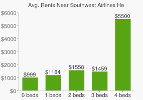 Graph of average rent prices for Southwest Airlines Headquarters