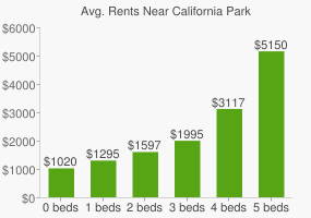 Graph of average rent prices for California Park