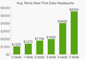Graph of average rent prices for First Data Headquarters