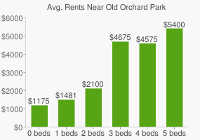 Graph of average rent prices for Old Orchard Park