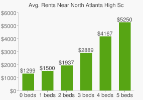 Graph of average rent prices for North Atlanta High School
