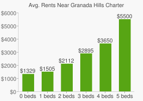 Graph of average rent prices for Granada Hills Charter High School