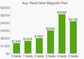 Graph of average rent prices for Magnolia Park