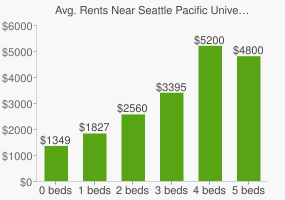 Graph of average rent prices for Seattle Pacific University