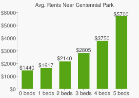 Graph of average rent prices for Centennial Park‎