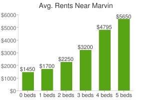 Graph of average rent prices for Marvin