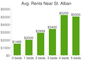 Graph of average rent prices for St. Alban