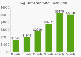 Graph of average rent prices for Mark Twain Park
