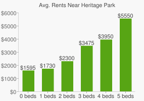 Graph of average rent prices for Heritage Park