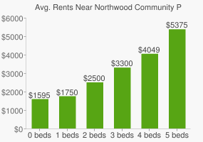 Graph of average rent prices for Northwood Community Park