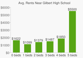Graph of average rent prices for Gilbert High School