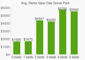 Graph of average rent prices for Oak Grove Park