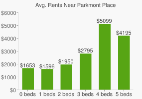 Graph of average rent prices for Parkmont Place