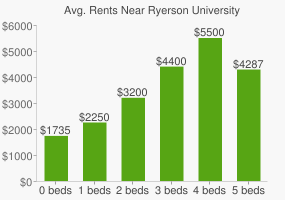 Graph of average rent prices for Ryerson University