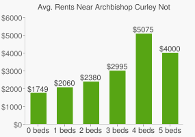 Graph of average rent prices for Archbishop Curley Notre Dame High School