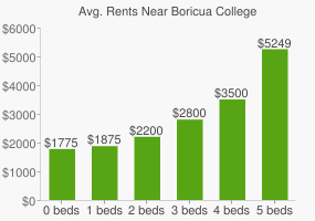 Graph of average rent prices for Boricua College